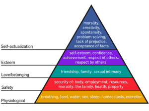 500px-Maslow's_Hierarchy_of_Needs.svg